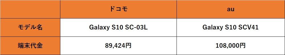Galaxy S10比較表1