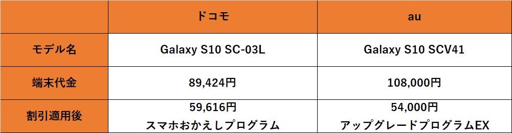 Galaxy S10比較表2