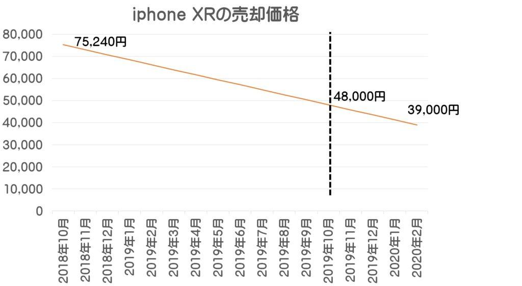 iphone XRの売却価格