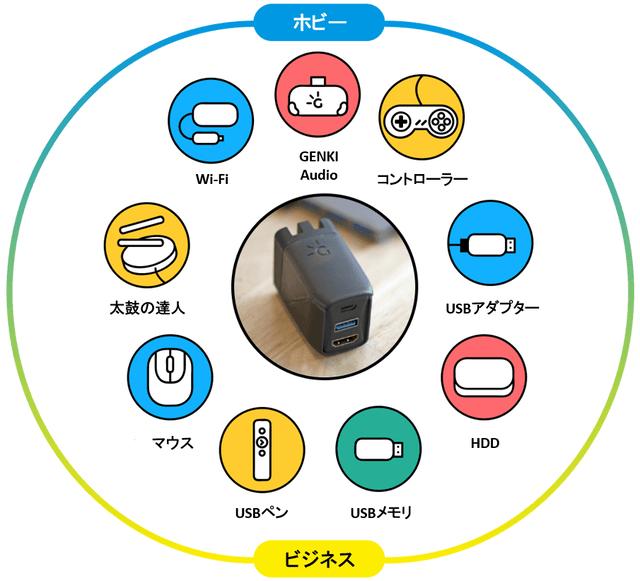 充電器+HDMIポートを備えた異彩のガジェット