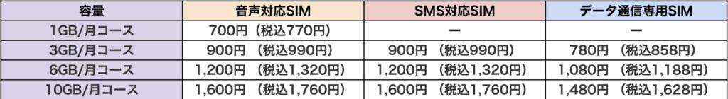 OCNモバイルONE料金