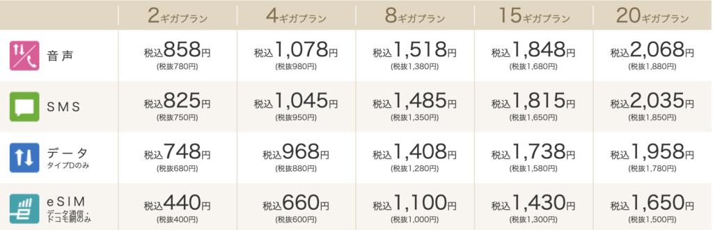 ギガプラン 料金表